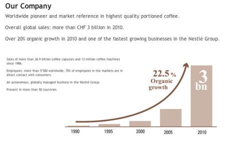 Geschäftsentwicklung Nespresso 1990-2010