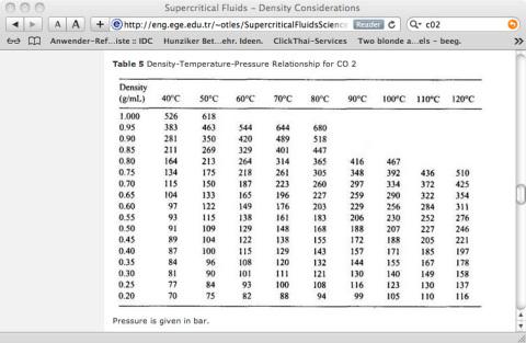 Dichte Temperatur Druck von CO2 in einer Tabelle