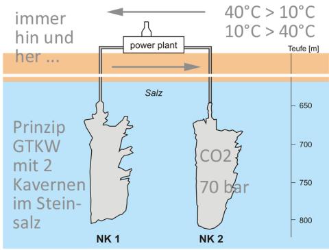 Cavernes power plant Huntorf Elsfleth Jadebusen Nord Deutschland Europa