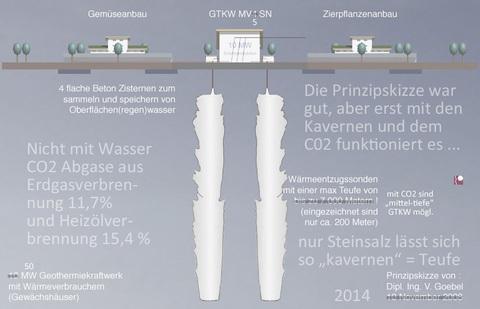 Geothermiekraftwerk mit Kavernen im Steinsalz und CO2 als Medium