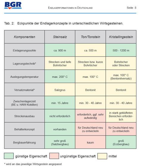 Wirtsgesteine für Atommüll DBD Lagerung / Kommission Endlager Bundestag