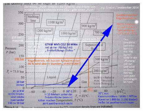 Das Wesen des CO2 verstehen - Tabelle aus einem englischsprachigen Fachbuch die mir ein indischer Ingenieur zugesandt hat.