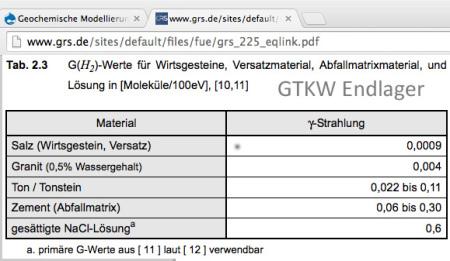 an die Kommission Endlager Bundestag zur Information wg. Atommüll