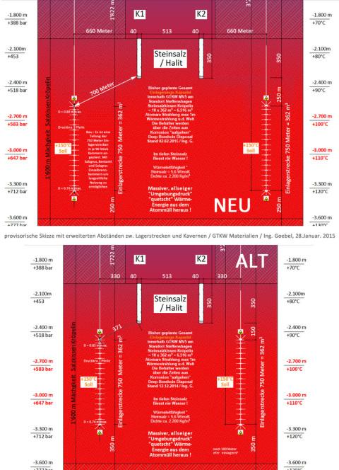 Hinweis an die Atommüll Kommission Endlager Stand AG Bundestag - besonders an Herrn Sailer