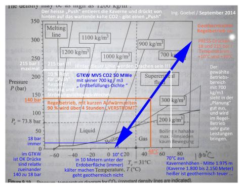Hinweis CO2 Nutzung von Ing. Goebel and die Kommission Endlager Bundestag