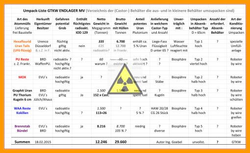 Hinweis an EVU´s und BMUB und die atomrechtlichen Aufsichtsstellen der Bundesländer