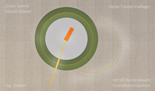Hinweis an die AG3 Herrn Sailer der Kommission Lagerung hoch radioaktiver Atommüll-Abfallstoffe / Ausschuss Bundestag BRD