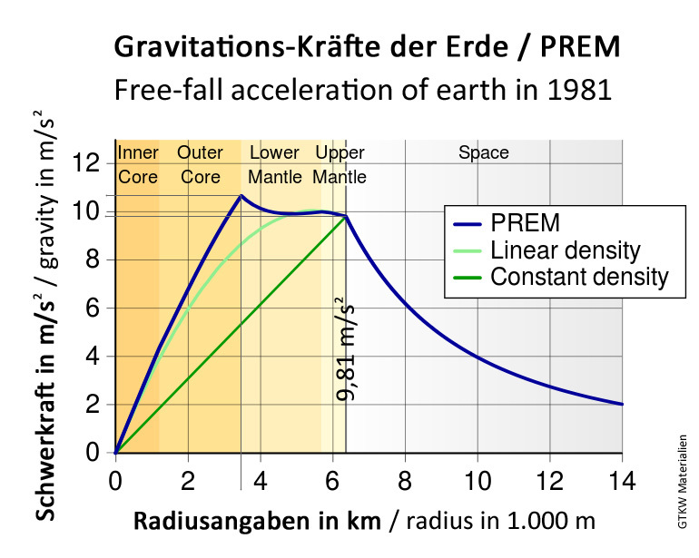 Gravity - Acceleration of earth - theory from 1981 - republished by Ing. Volker Goebel
