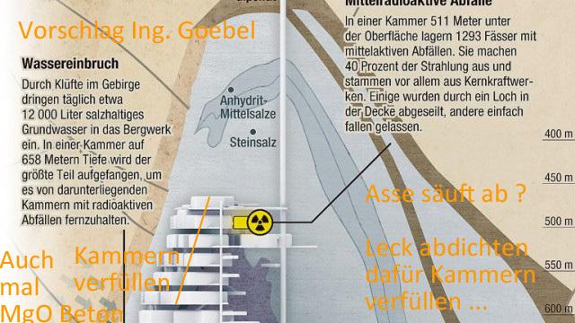 Asse abdichten / Wassereinbruch Asse /