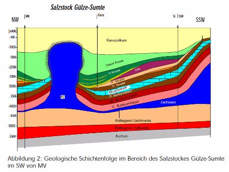 Hinweis an die Geologen das noch mal zu überprüfen ...