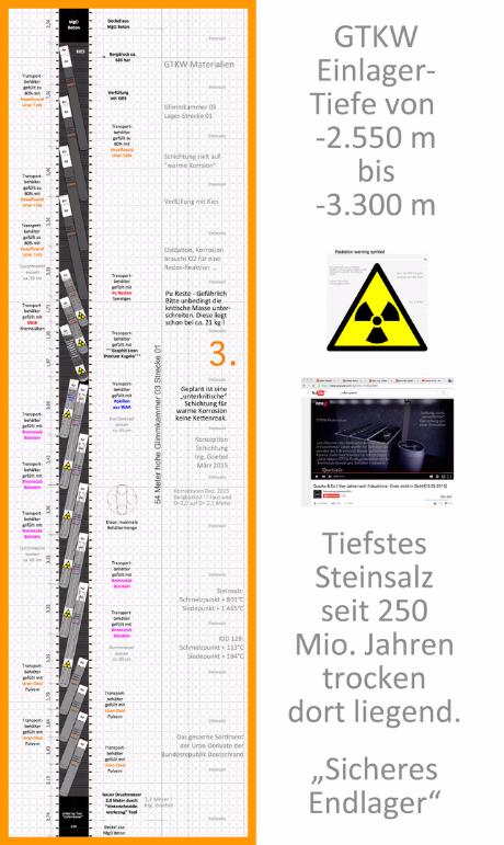 GTKW ENDLAGER Schichtung Atommüll BRD
