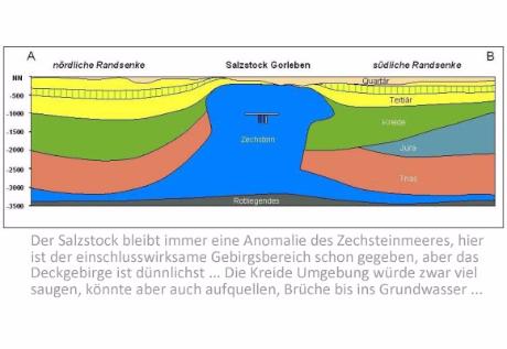 dieser geologische Schnitt erzählt ja schon die ganze Geschichte ...