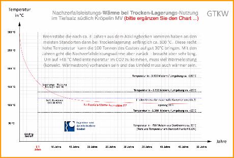 Nachzerfallswärme Leistung in den ersten 50 Jahren - Brennstäbe und MOX Brennstäbe