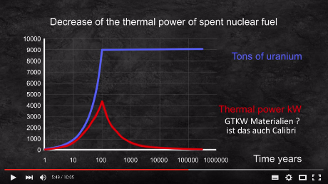 accumulated heat in a nuclear repository in granit in relation to the amount of high level waste put in