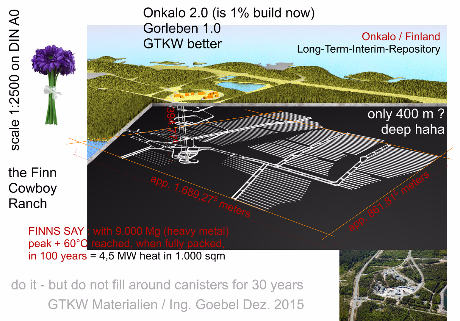 Onkalo nuclear waste Repository Dimensions and maximum heat