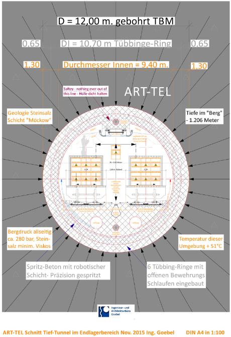 ART-TEL ENDLAGER LLW auf Möckow / Kommission Endlagerung Bundestag Lagerung hoch radioaktiver Abfallstoffe im Bundestag