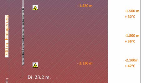 Einlagertiefe DBHD Schweiz Endlager bis -2.120 Meter Ing. Goebel