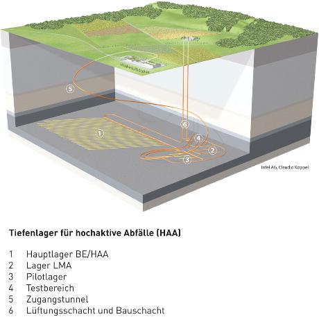 Schlechte Endlager Planung der nagra Schweiz / Bild schlechte Tiefenlager Planung HAA Nagra