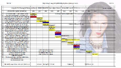Zeitplanung DBHD ENDLAGER HAA Schweiz, Switzerland, Svizzera, Suisse