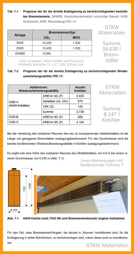 GTKW - südlich Kröpelin M-V Deutschland - Lagerung hoch radioaktiver Abfälle