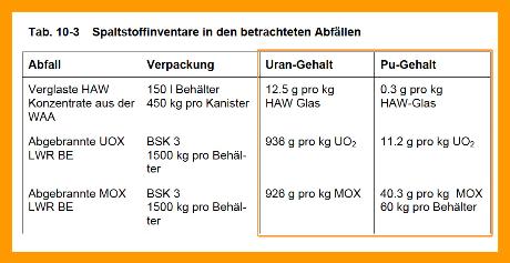Plutonium Gehalt der hoch radioaktiven Abfälle aus Deutscher Produktion