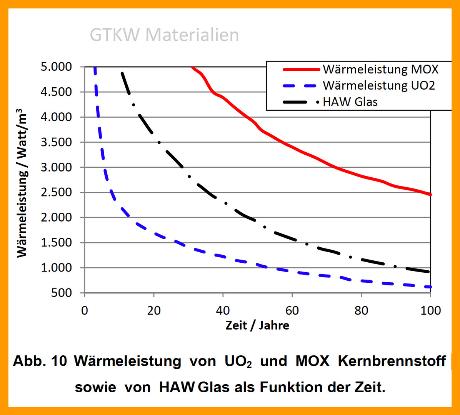 Chart / Nachzerfalls-Wärmeleistung der 3 wesentlichen Hoch Aktiven Abfallarten CH und DE