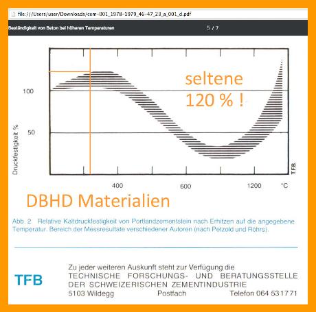 Diagramm ! Festigkeit von Beton unter hoher Wärme (z. B. Nachzerfalls-Wärme aus HAA)