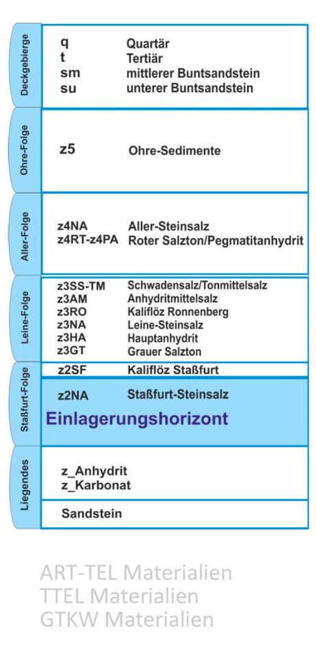 Geologie Deutschland mit Staßfurt-Steinsalz - Einlagerungshorizont für hoch radioaktive Abfälle