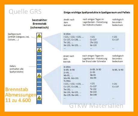 Spaltprodukte im Brennstab Quelle GRS