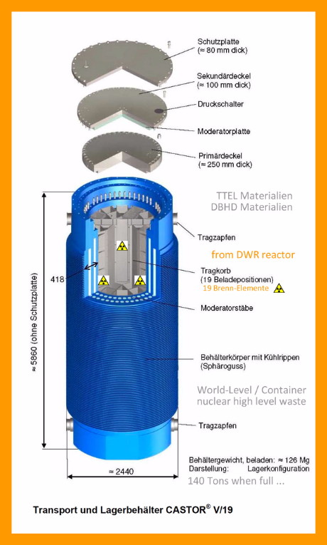 technical 3D drawing of CASTOR V/19 container for DWR spent fuel elements