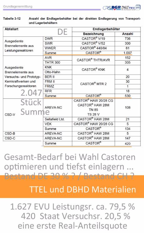 Anzahl Castoren Bedarf Deutschland bei direkter Endlagerung TTEL oder DBHD