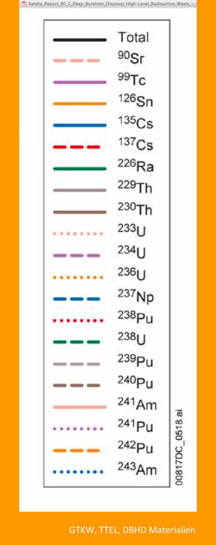 Spaltstoffe_Kernspaltung_neue_chemische_Elemente_hoch_radioaktiver_Atommuell DBHD GTKW TTEL