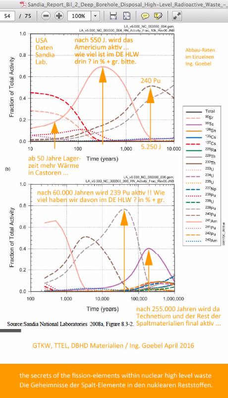 Zerfallskurven von radioaktiven Isotopen und Nukliden - Decay of fission elements in nuclear high level waste
