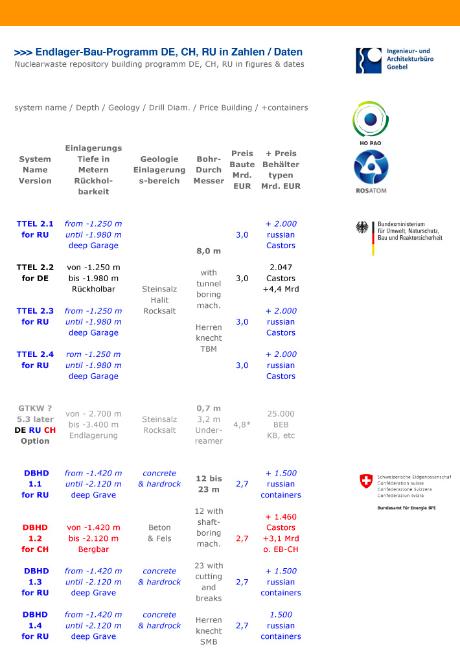 Tabelle zum gemeinsamen Endlagerbauprogramm Deutschland Schweiz Russland / Russische Föderation