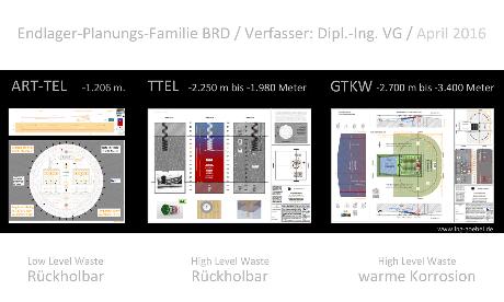 ART-TEL 1.1 Endlager LLW auf Möckow bei Greifswald M-V, TTEL 2.1 Endlager HLW in Gülze-Sumte bei Boizenburg M-V, GTKW 5.3 Endlager HLW südlich Kröpelin M-V BRD - Endlager Planungsfamilie Deutschland