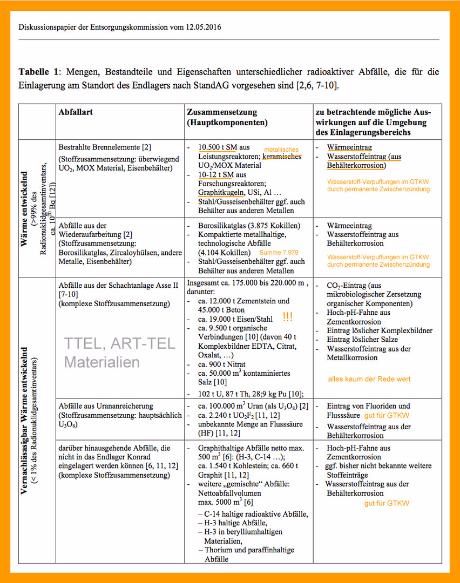 Nukleare Abfallstoffe / Materialien / Auswirkungen / Unterbringung im TTEL Endlager für HLW und ART-TEL Endlager für LLW