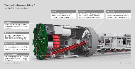 Endlager Atommüll mit Tunnelbohrmaschine