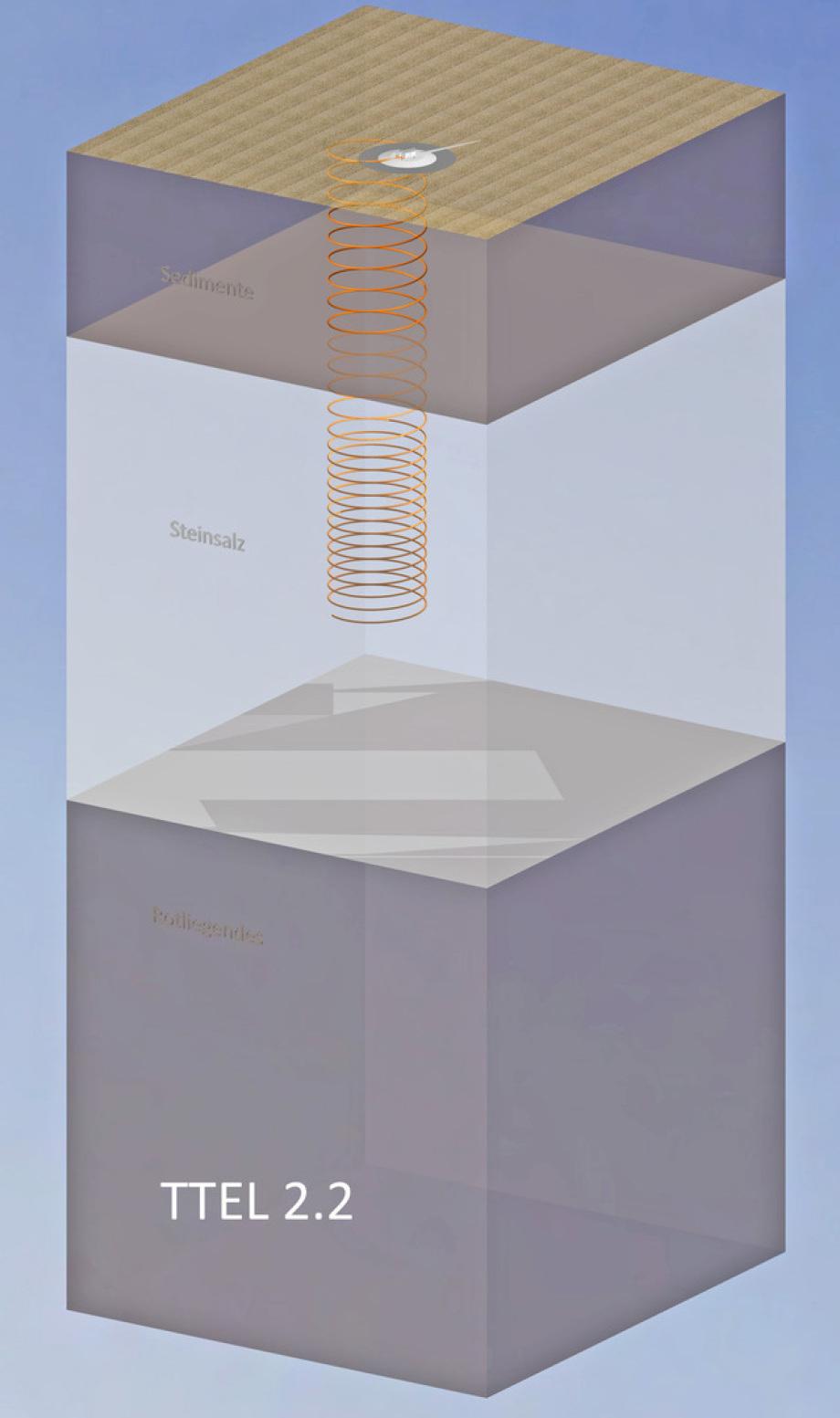 Isometrie TTEL 2.2 Endlager in tiefstem Tunnel aus Herrenknecht Technologie für Endlager Standort Moeckow