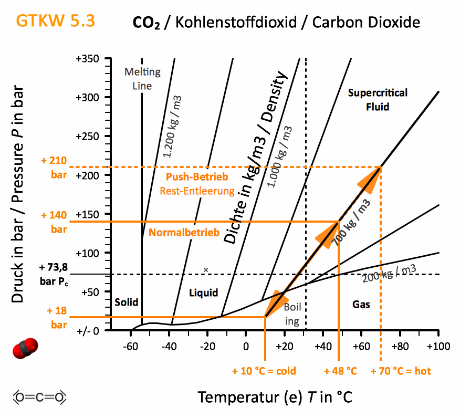 CO2 Diagramm for GTKW machines ...