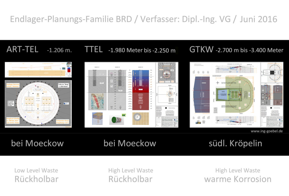Endlager Atommüll Titelbild_Endlager_Familie_Deutschland_ART-TEL_TTEL_GTKW_Dipl-Ing_Volker_Goebel_Endlager_Fachplaner_Mai_2016