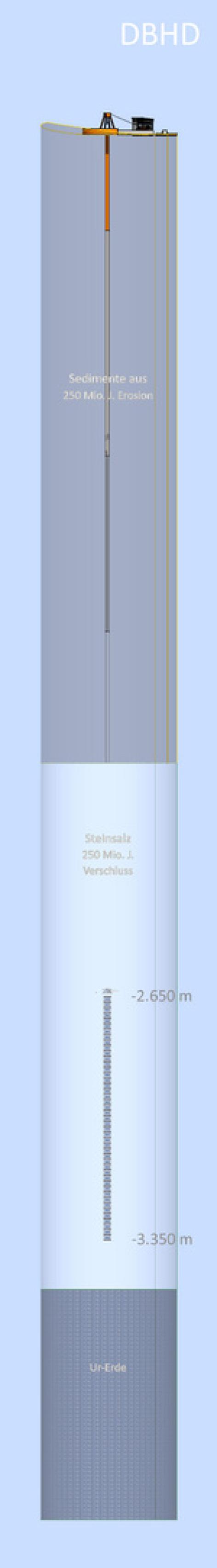 Schichtung Atommuell GTKW Kröpelin Deep Borehole Disposal Germany