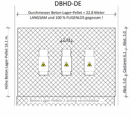 Abmessungen DBDH-DE Pellet mit eingegossenen Castoren