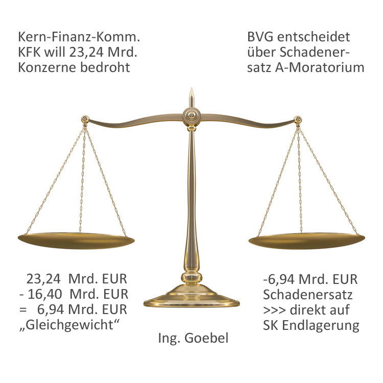 Finanzierung Endlagerung Kommission Finanzierung Kernenergieausstieg und Bundesverfassungsgericht Atom-Moratorium