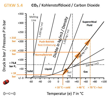 CO2_Table_GTKW_5.4_Temp_Press_Density