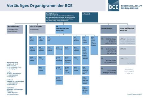 Organigram BGE GmbH Bundesgesellschaft für Endlagerung radioaktiver Abfallstoffe