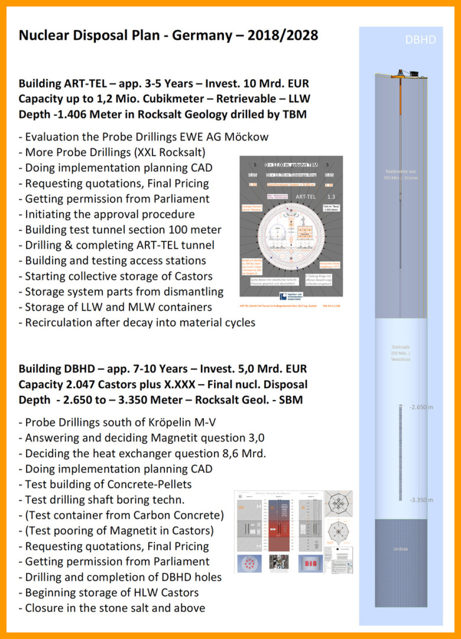 BGE GmbH Peine nuclear disposal plan germany switzerland 2018 art-tel dbhd gtkw