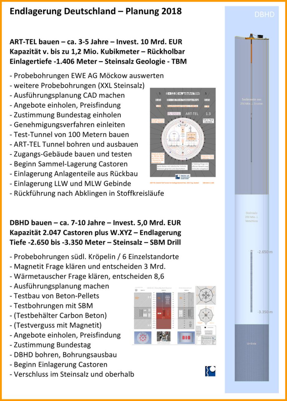 Endlager Planung Deutschland Schweiz ART-TEL für schwach radioaktive und DBHD für hoch radioaktive Abfallstoffe