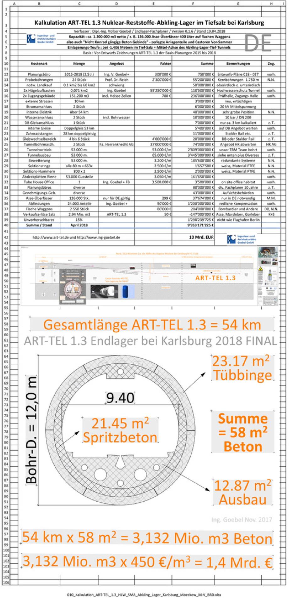 010_Kalkulation_ART-TEL_1.3_HLW_SMA_Abkling_Lager_Karlsburg_Moeckow_M-V_BRD für BGE GmbH und BFE Berlin
