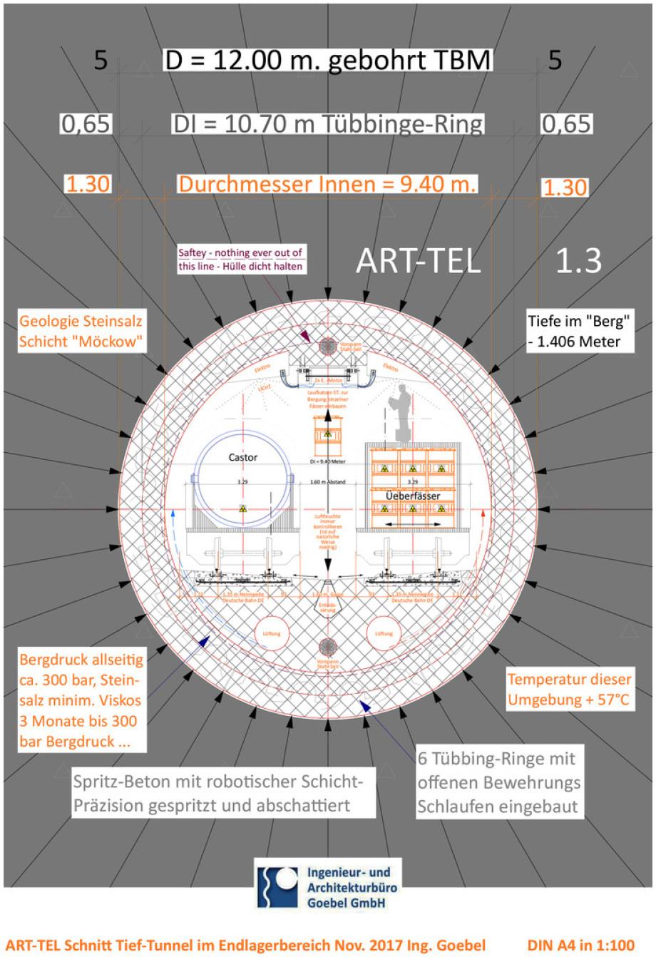 Schnitt ART-TEL Endlager Tunnel - so baut man Endlager für schwach und mittelradioaktive Reststoffe - in einem solchen Endlager kann man sogar Castoren für die DBHD Endlagerung sammeln