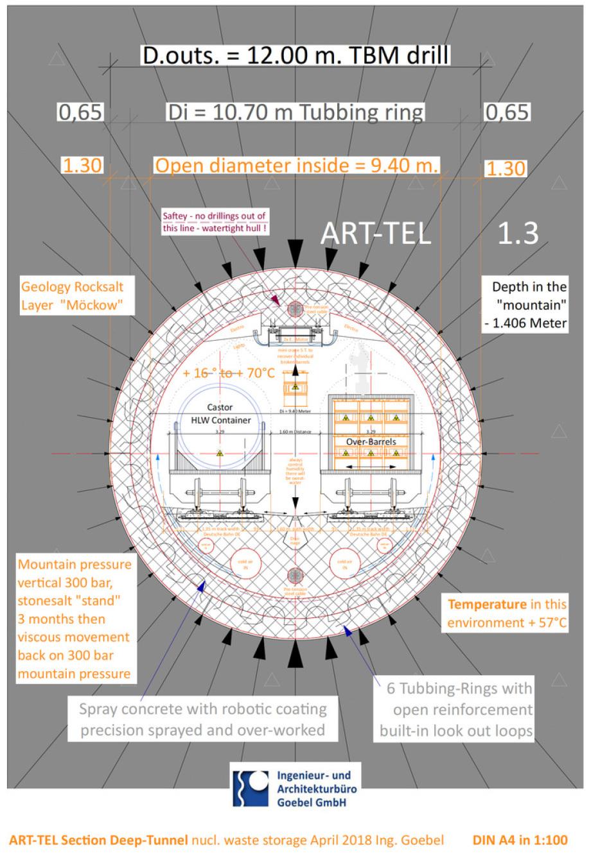 21_021_Prinzip-Schnitt-ART-TEL_1.3_Vor-Entwurf_1_100_Ing_Goebel._BGE_GmbH_Abklinglager_Karlsburg_BFE_2018_BGE_BFE